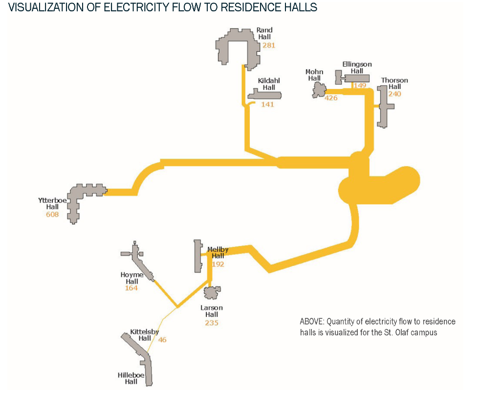 Electricity Flow to Residence Halls
