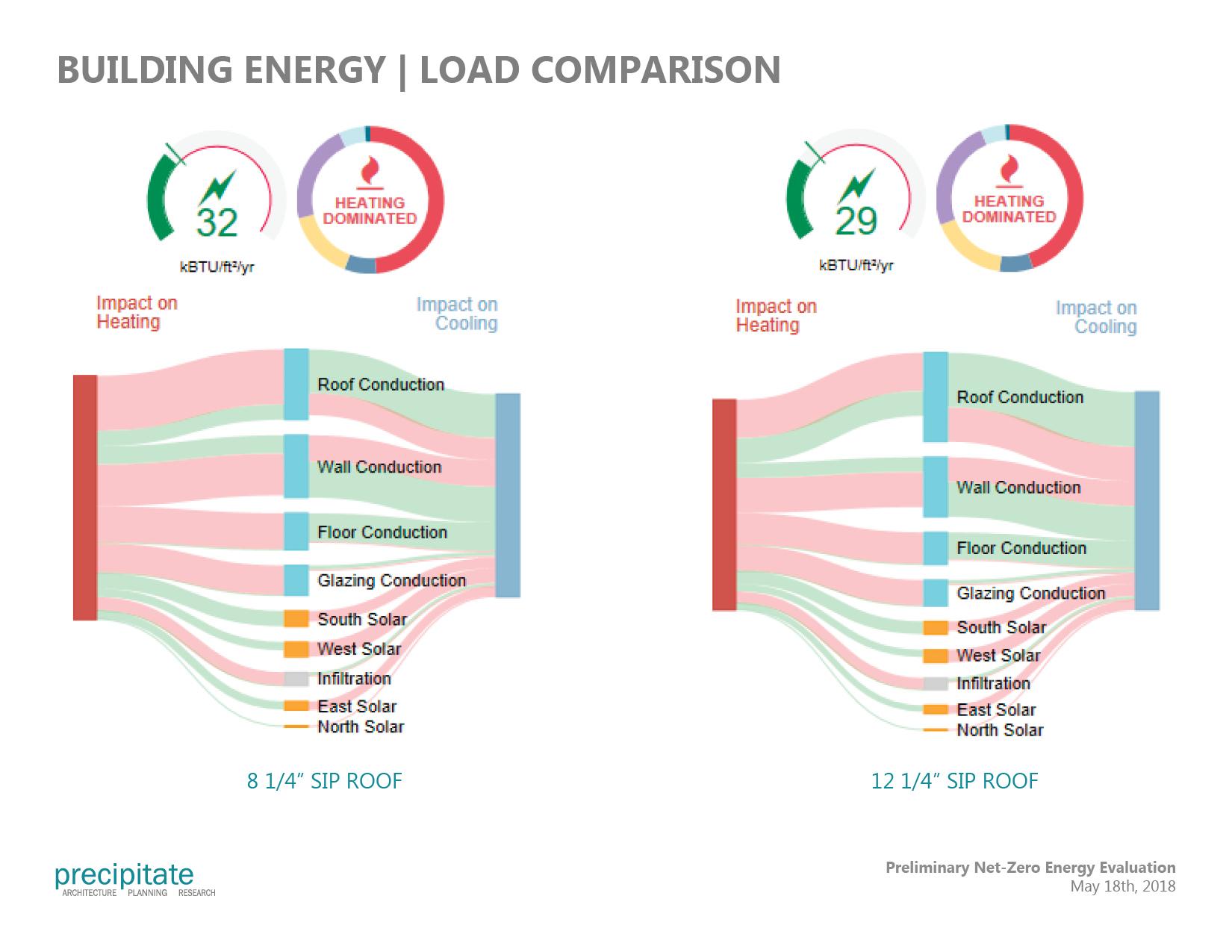 Comparative Energy Use Study