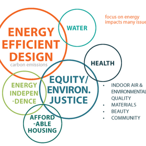 Beyond Energy: Justifying PHIUS+ for Affordable Housing