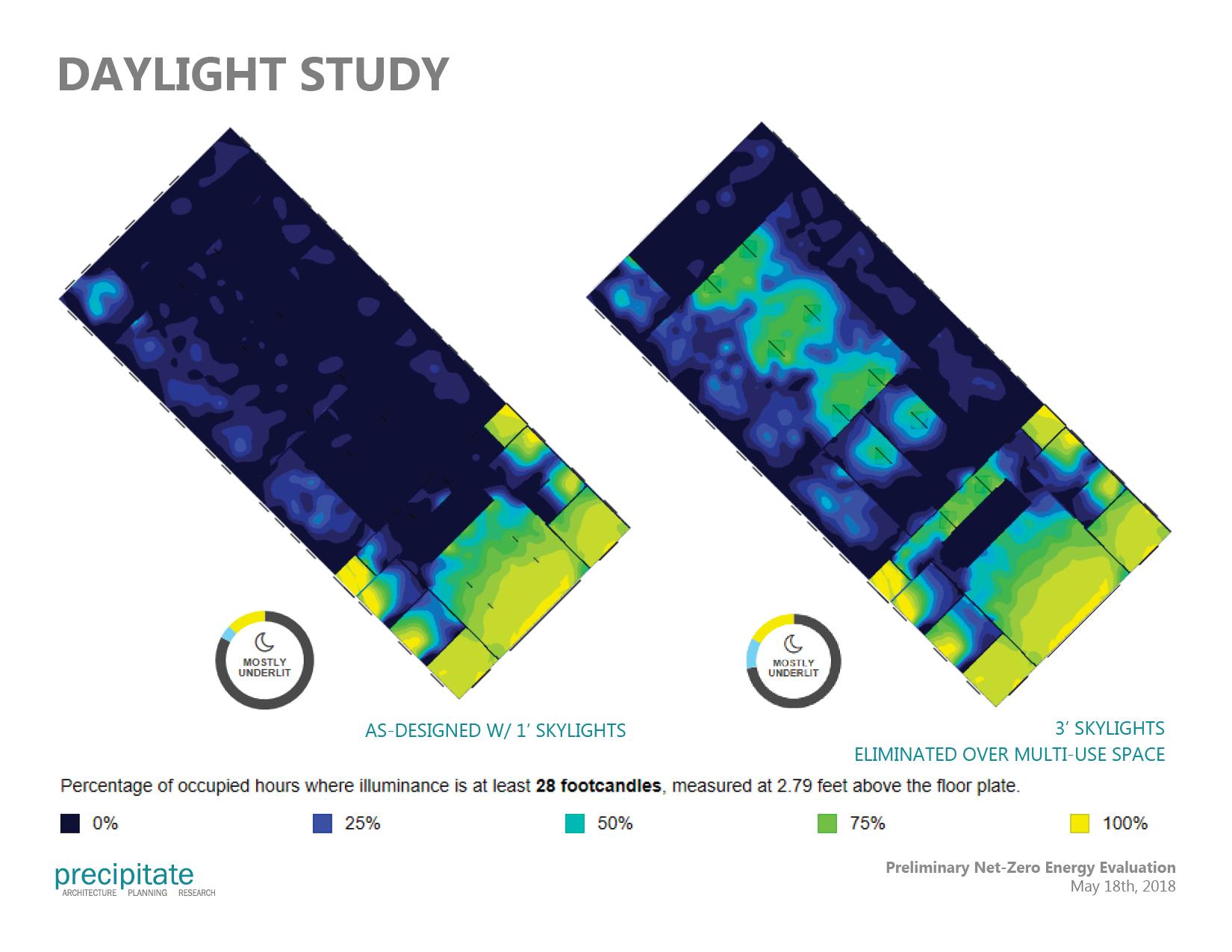 Comparative Daylight Study