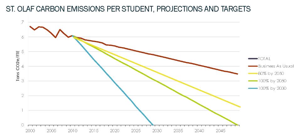 Carbon Emissions Per Student