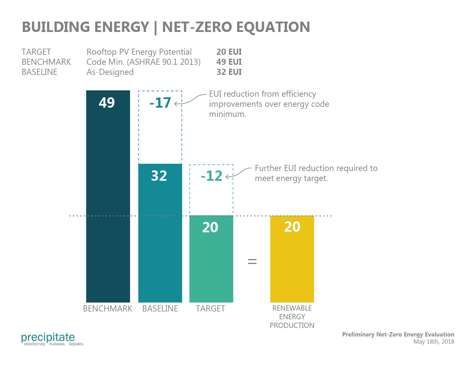 Net-Zero Energy Equation