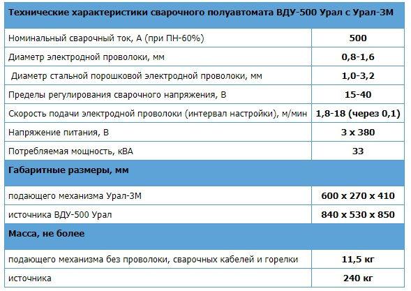Сварочный полуавтомат ВДУ500 ПН60% характерисики