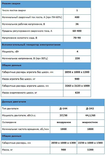 характеристики сварочных агрегатов