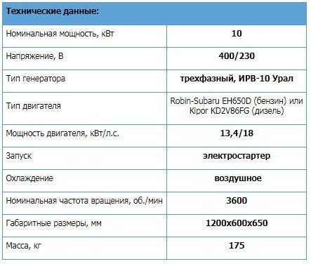электростанция урал 10000