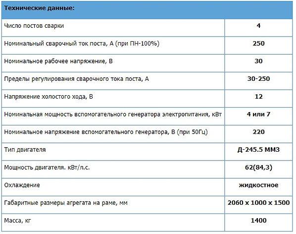 характеристики четырехпостового сварочного агрегата
