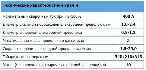 Механизм подачи поволоки Урал 4 характеристики