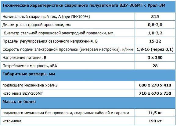 Сварочный полуавтомат ВДУ306мт характеристики