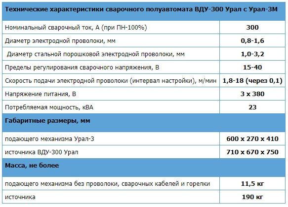 Характеристики сварочного полуавтомата вду300