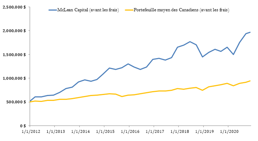 Graphique_vs portefeuille des canadiens_