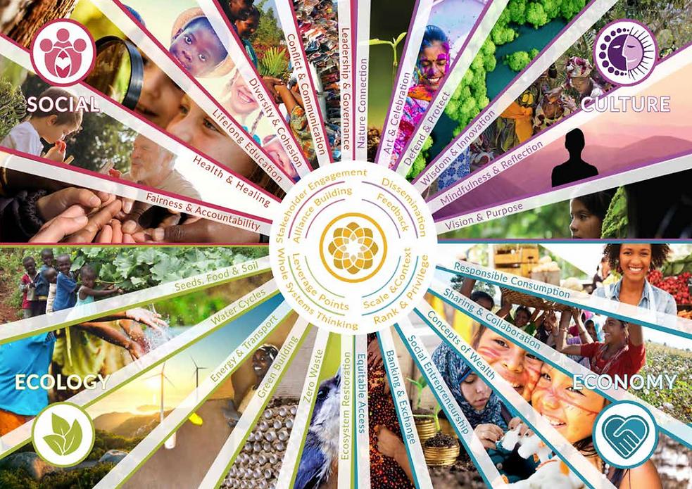 5 dimensiones de Gaia Education y la bel