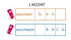 Els accents en català