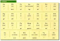 L'alfabet
