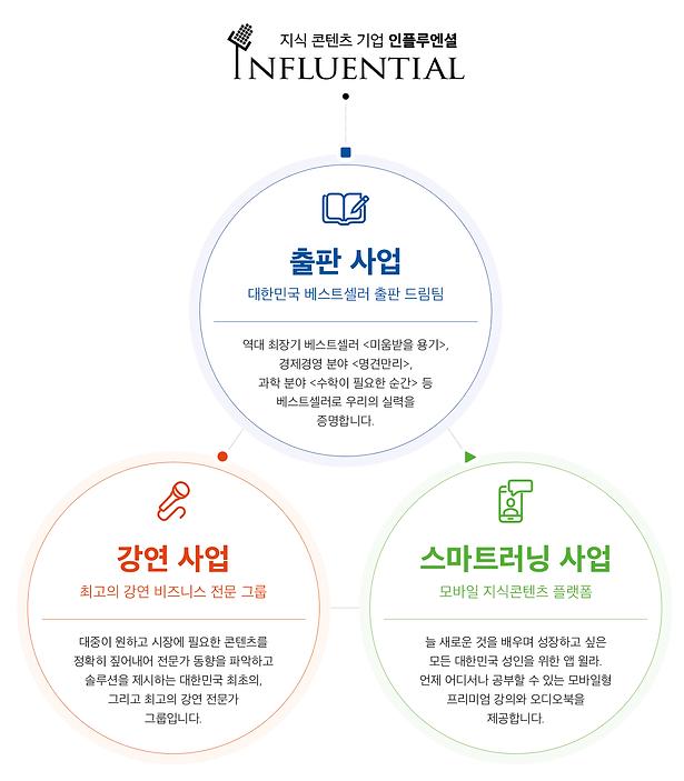 인플루엔셜_회사소개_02.png