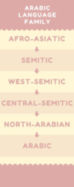 arabic language family.jpg