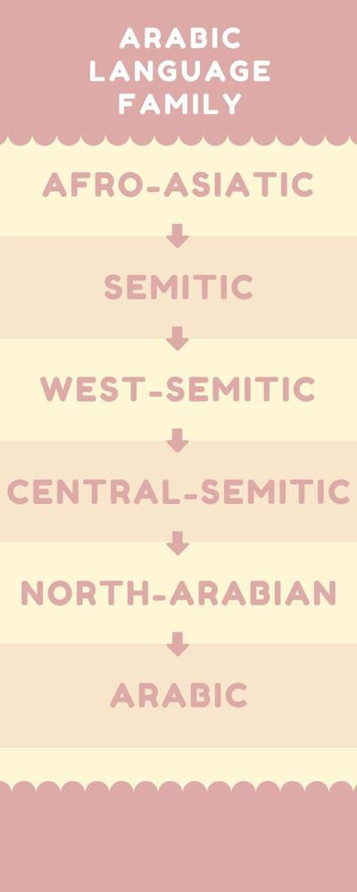 arabic language family.jpg