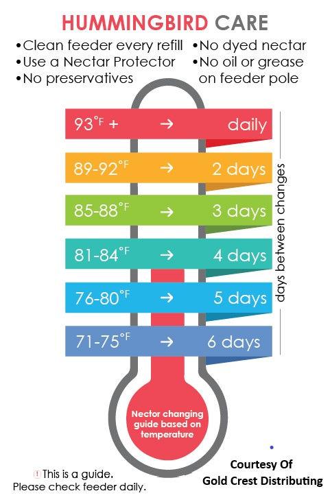 RFU Feeder-change-Temp-Chart-01.jpg