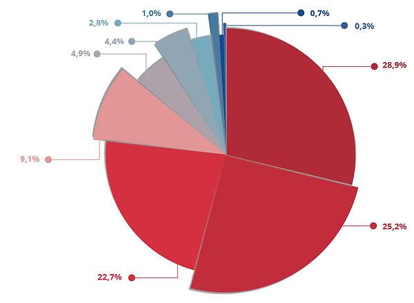 grafico-resultados.jpg