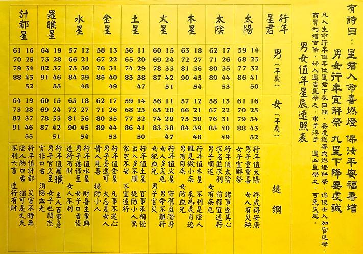 108年慈天必生宮星辰表_已編輯.jpg
