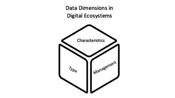 Three Data dimensions in Digital Ecosystems