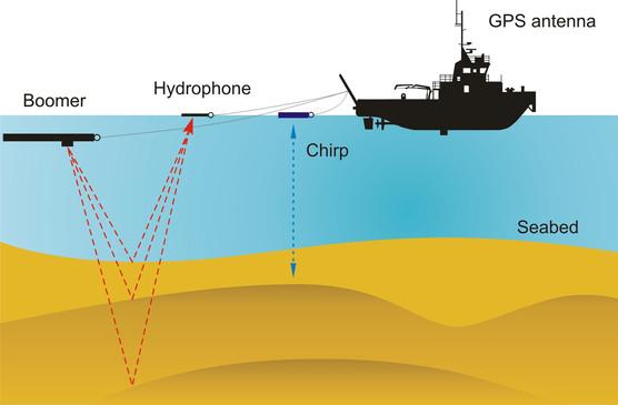 Geophysical Survey