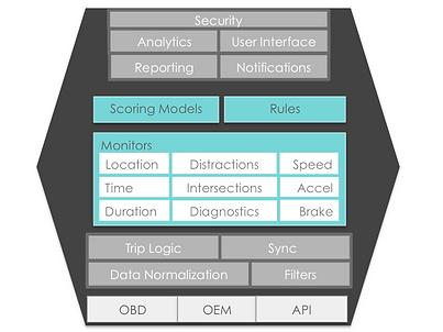 Connected vehicle mobile platform