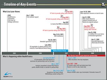 Litigation Timeline