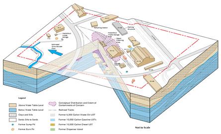 Environmental Site Studies