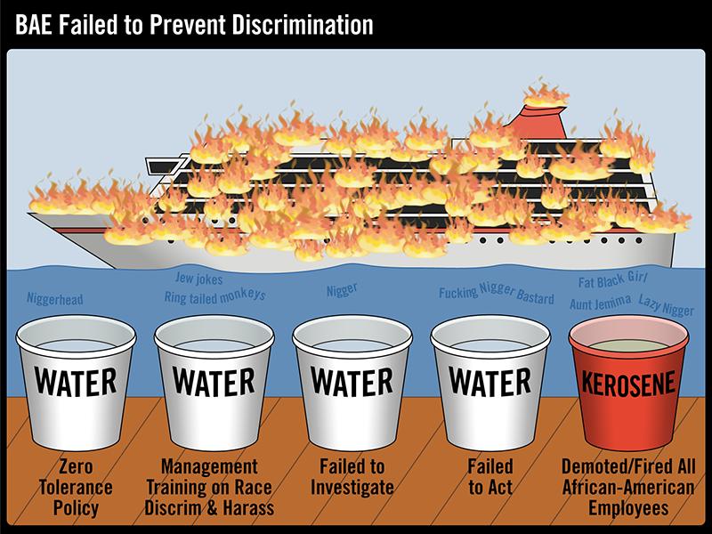 Discrimination Law Suit