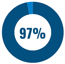 97% of employers agree that caregiving is a driver for presenteeism and absenteeism graph