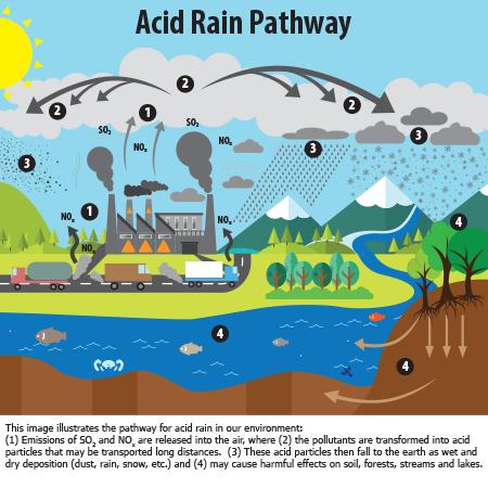 epa acid rain cycle