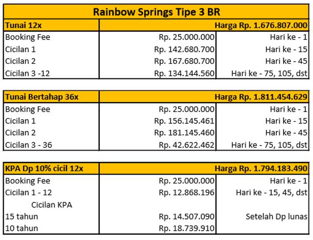 Rainbow Springs 3 Br.png