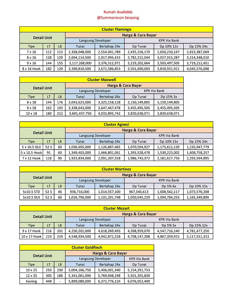 PRICELIST Summarecon Terbaru-1.png