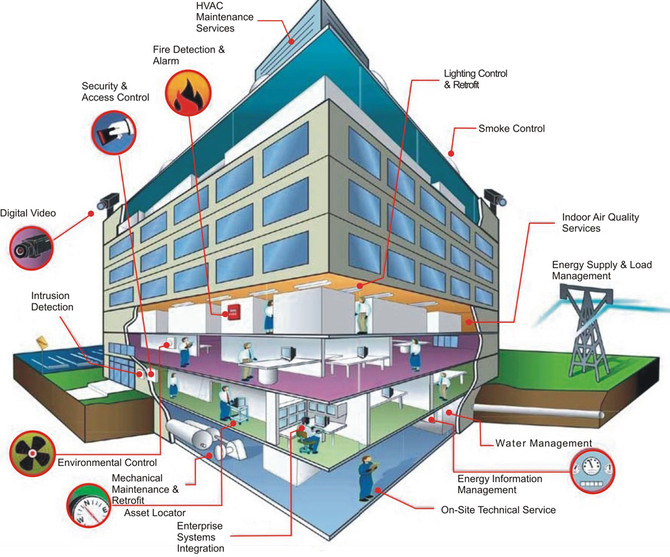 TRUST US, YOU NEED A BUILDING MANAGEMENT SYSTEM
