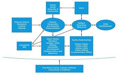 Seeking book chapter author for Handbook of Fathers: Prenatal to Preschool