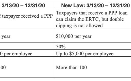 2020 Retroactive Employee Retention Credit