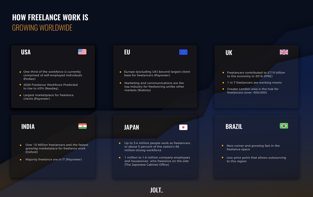 JOLT_ infographic of how freelance work is growing worldwide