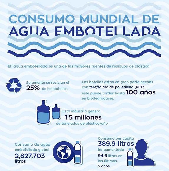 Consumo mundial de agua embotellada.jpg