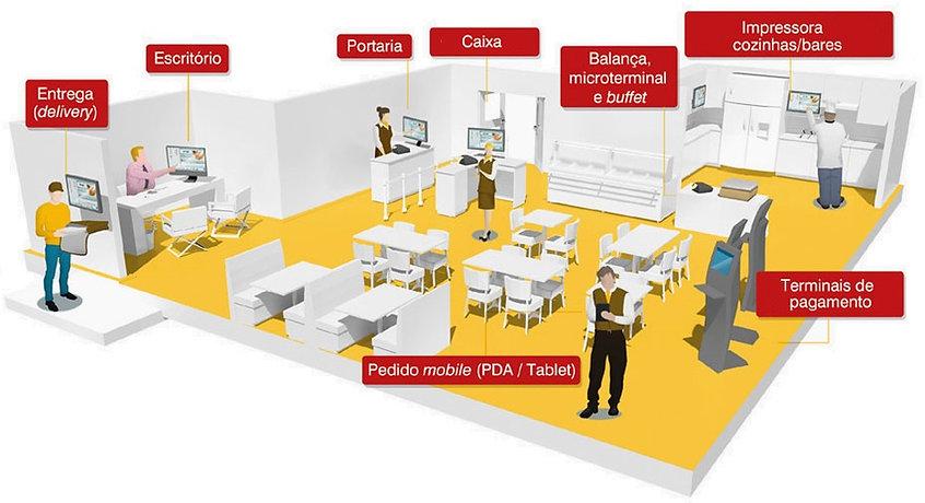Sistema para bares e restaurantes, MX PDV R