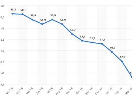 EMI: Industrieproduktion hat Talfahrt im März beschleunigt