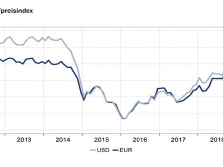 HWWI-Rohstoffpreisindex im September im Plus