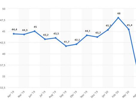 Einkaufsmanagerindex stürzt im April ab
