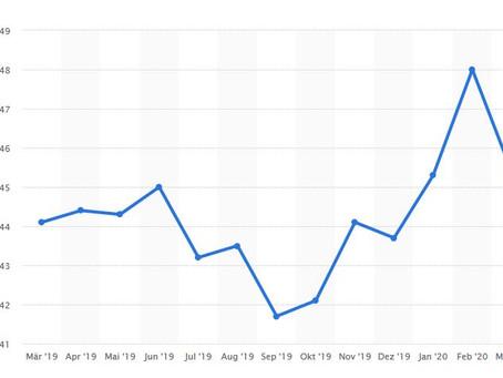 Coronavirus-Krise lässt Industrieproduktion im März dramatisch einbrechen