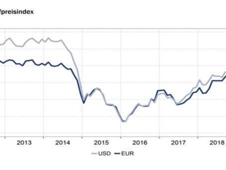 HWWI-Rohstoffpreisindex sinkt im Oktober
