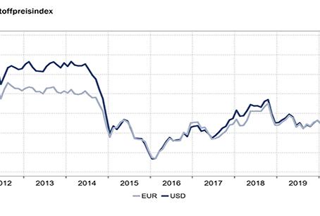 Preissturz auf den Rohstoffmärkten setzt sich fort