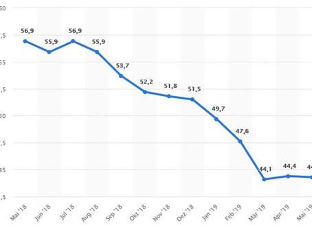 Industrieproduktion dümpelt auch im Mai weiter vor sich hin