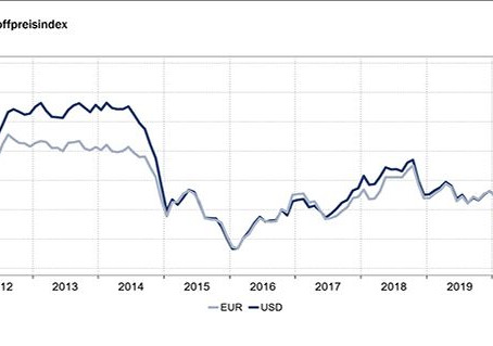 Auswirkungen von Covid-19 auf die Rohstoffpreise