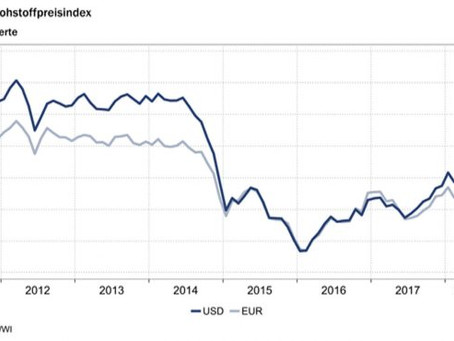 HWWI-Rohstoffpreisindex
