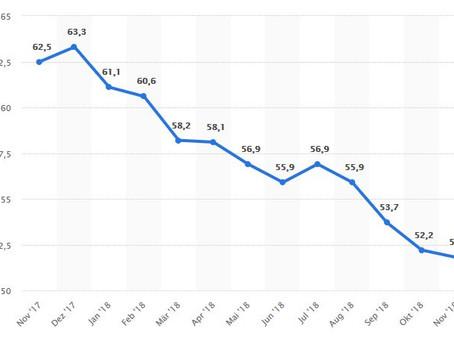 EMI: Industrieproduktion kühlt im November weiter ab