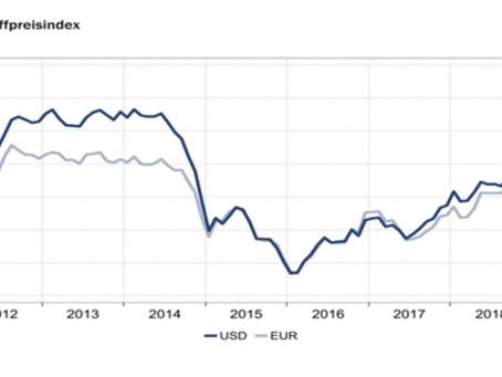 HWWI-Rohstoffpreisindex im August gefallen